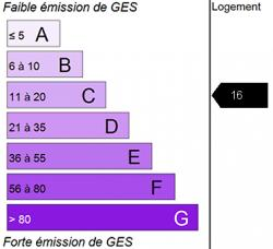 Diagnostic GES
